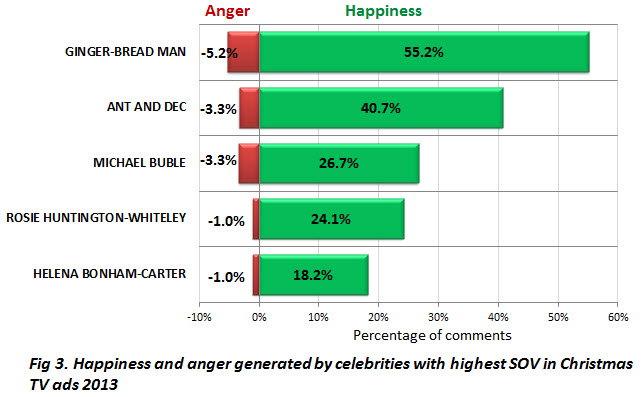 Fig 3~Happiness and anger~Celebrities~Christmas ads 2013